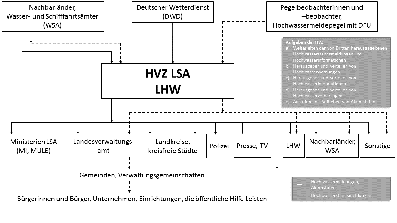 Informationswege